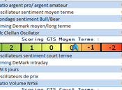 Analyse marchés petit rebond place