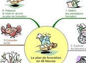 carte heuristique pour illustrer processus plan formation