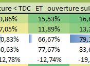 risque rebond volatilité