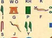 Langage hiéroglyphes