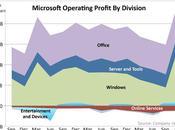profits Microsoft