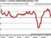 Economie manufacturier mondial