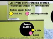 Etudiants Sarkozy fait volte-face cumul aide logement demi-part fiscale