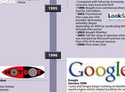 Histoire moteurs recherche