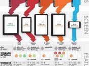 Comparatif tablettes tactiles image