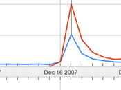 Sarkozy, Carla Bruni, Facebook, iphone, youtube… mots plus recherchés Google Trends