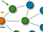 Facebook Graph social