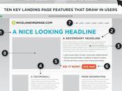 Landing page mode d'emploi