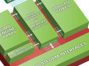 Processeurs Fusion Empreinte carbone réduite