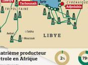 Libye fait paniquer marché pétrolier