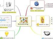 Animer cartes heuristiques créatives