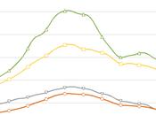 Plus forte chute trimestrielle prix immobiliers depuis 2008