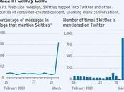Skittles.com beaucoup bruit pour grand chose