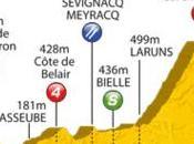 Parcours 2011 Profil, carte vidéo l'étape Lourdes