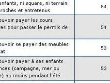histoire privations