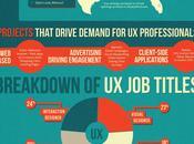 Infographie métiers l'UX