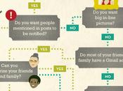 Infographie choisir réseau social pour posts