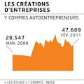 Ralentissement nombre nouveaux auto entrepreneurs