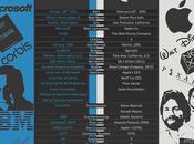 Infographie Bill Gates Steve Jobs