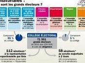 Listes candidats Français l'étranger élections sénatoriales septembre 2011