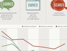 partage social consommateurs