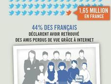 Comment français utilisent-ils Internet