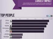 Infographie médias sociaux statistiques