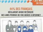 Internet France derniers chiffres, dernières tendances 2011