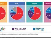 Google, Yahoo! Bing comparatif
