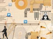Marque construire autorité combinant SEO, médias sociaux contenus