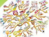 poster pour oublier règles mind mapping