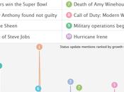 Facebook Memology: grandes tendances statuts l'année 2011