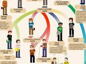 L'évolution Geek