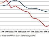 France sans usines, Patrick ARTUS Marie-Paule VIRARD