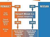 Embellie pour tandem Renault Nissan durant 2011 perspectives 2012 avec Russe Avtovaz déploiement Chine Douai...