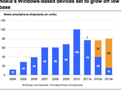 million Windows Phone Nokia 2011