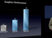 NVIDIA demande explications performances l'A5X Apple
