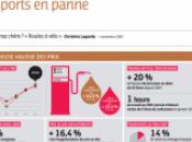 Jérôme Cahuzac: «les profits illégitimes compagnies pétrolières»