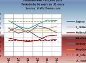 Période médiatico-électorale mars 2012 Nicolas Sarkozy Marine gagnants. Décryptage original