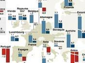 Quelle Europe pour demain