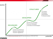 tendances médias sociaux entreprise 2012 digital Paris