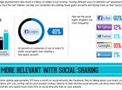 [Infographie] Comment boutons partage boostent e-commerce