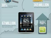 infographie l'empire Apple