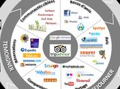 Panorama l'e-tourisme 2012