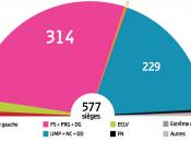 Législatives 2012 large victoire leçons