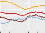 Chômage OCDE 7,9% 2012