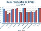 Champions syndicalisation champions productivité compétitivité!