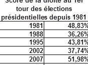 Rediffusion Elections mauvais bilan pour droite années Sarkozy