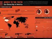 Possession d'armes Etats-Unis infographie effrayante