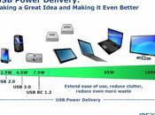 2012: Intel présente l'UBS-PD